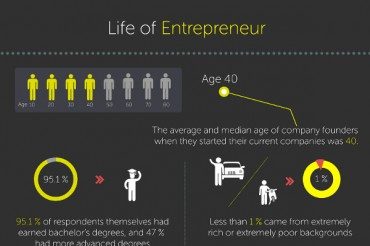 12 Great Statistics on Entrepreneuring