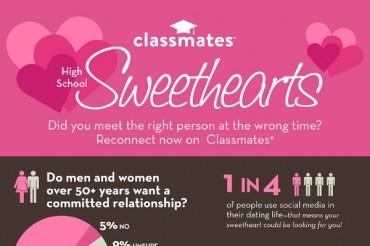 20 High School Sweethearts Marriage Statistics