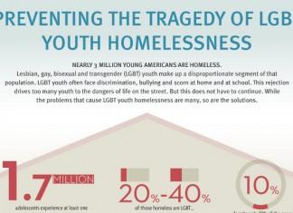 21 Homeless LGBT Youth Statistics