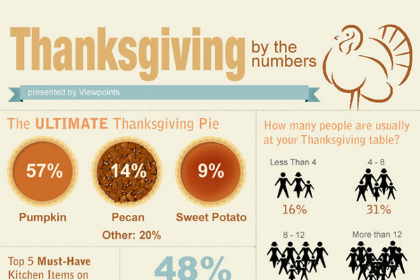 29 Greatest Thanksgiving Messages to Friends ...