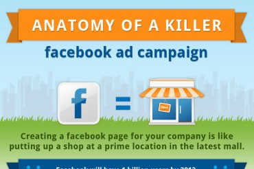47 Useful Facebook Ads Statistics