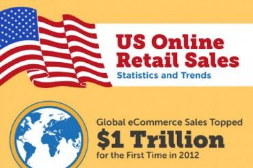 48 Interesting Interet Retail Sales Statistics