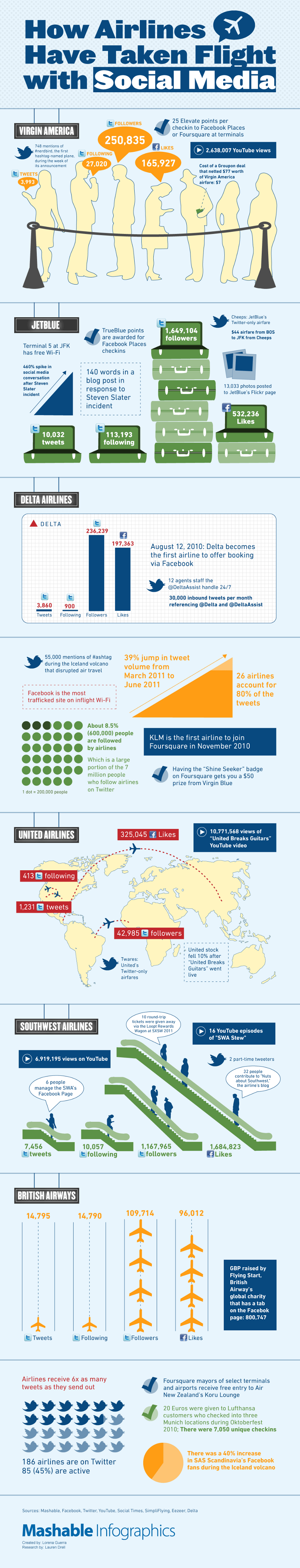 Airline Marketing with Social Media