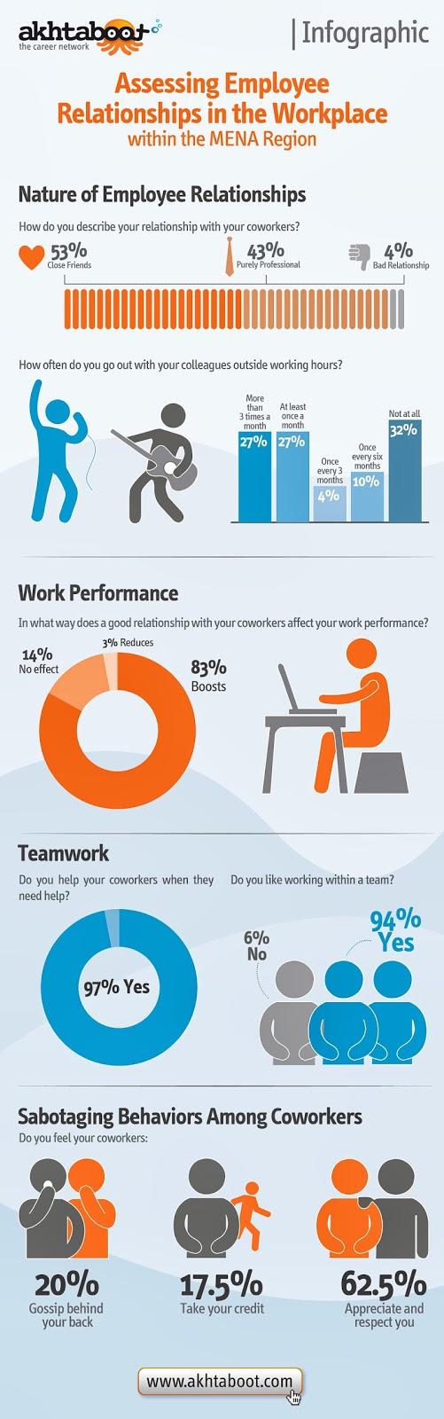 Assessing Work Relationships