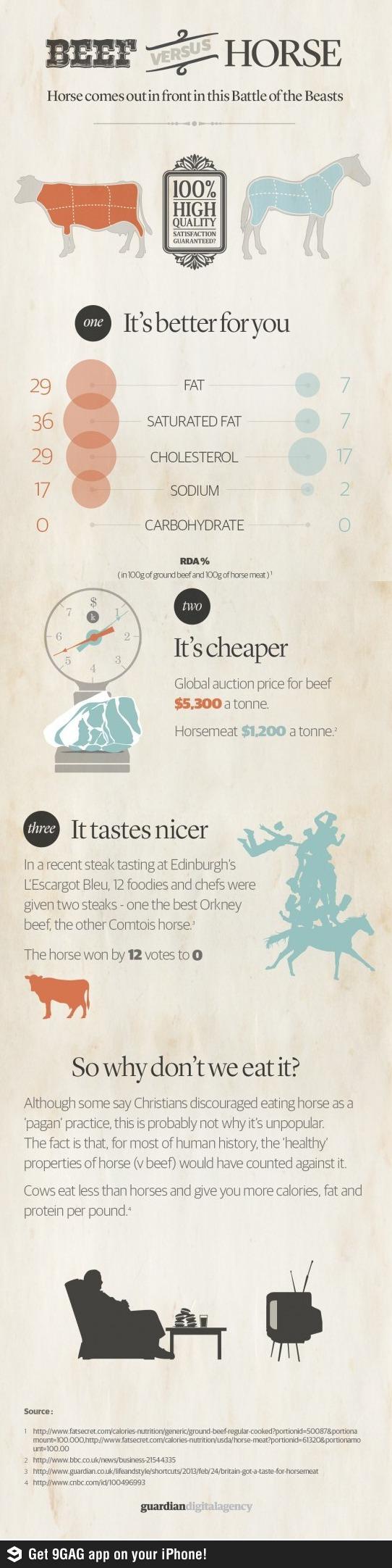Beef vs Horse