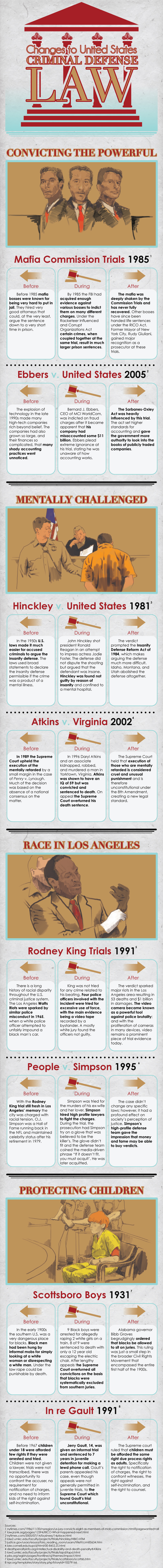 Biggest Criminal Cases