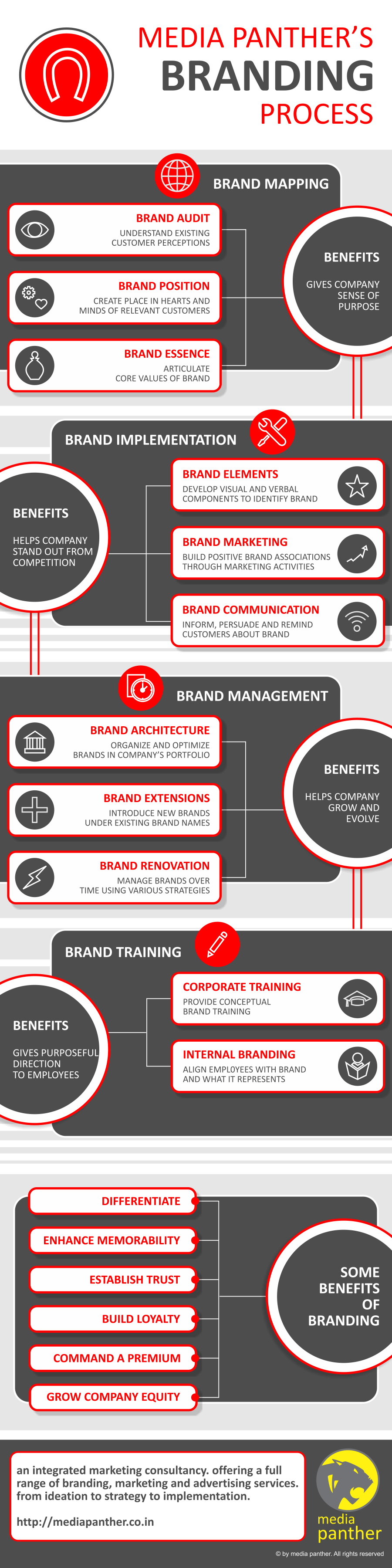 Branding Strategy and Process