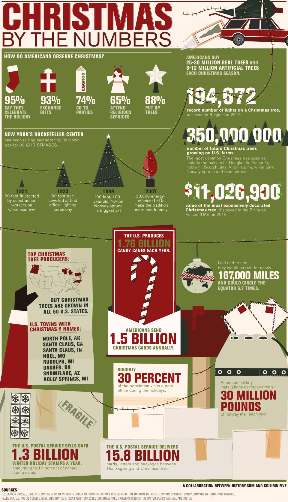 Statistiques et faits de Noël