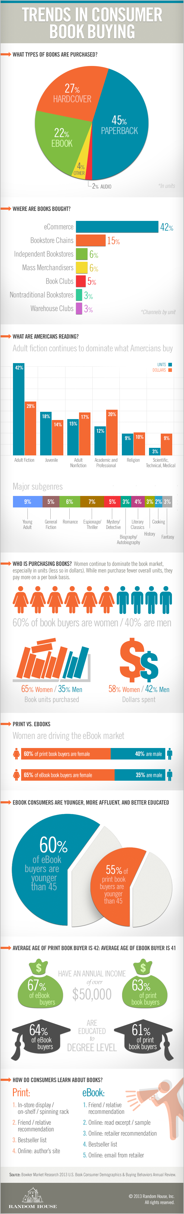 Consumer eBook Purchase Trends