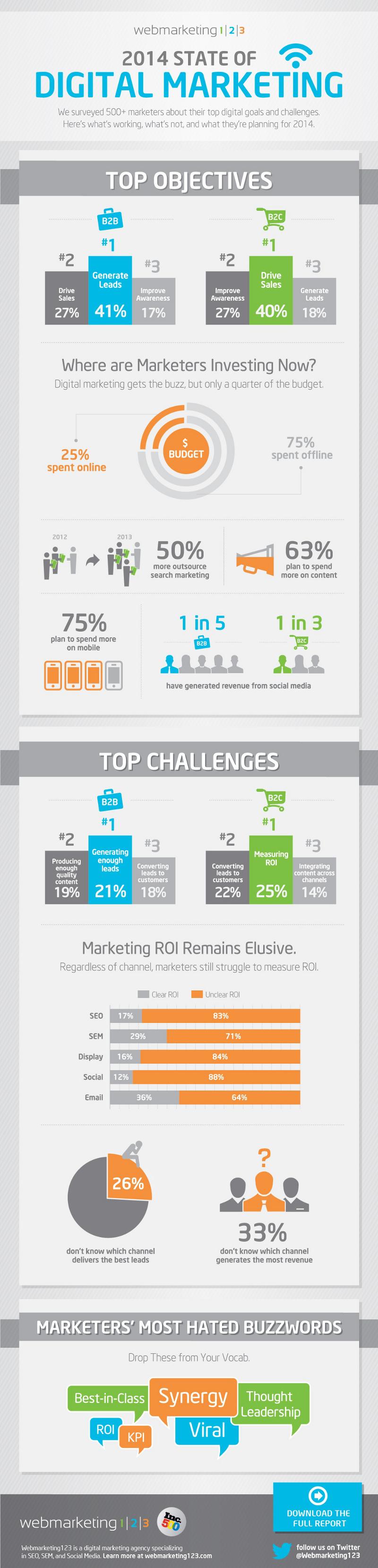 Digital Marketing for B2C Business