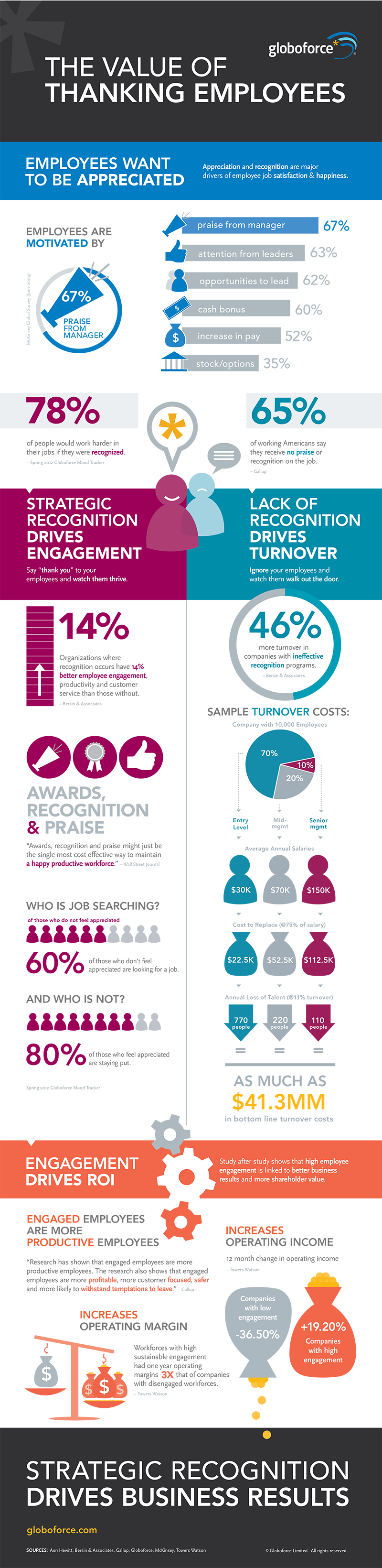 Employee Appreciation Facts