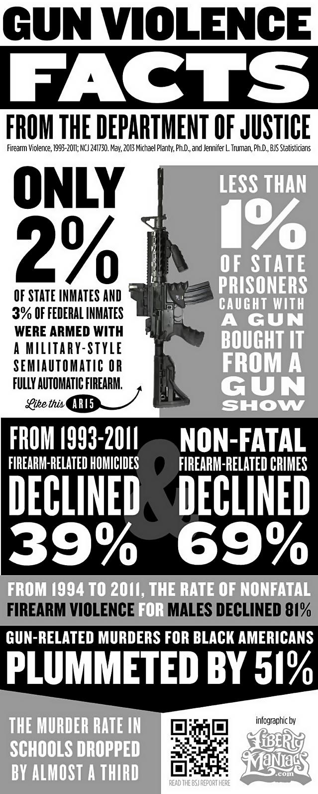 Facts About Gun Violence