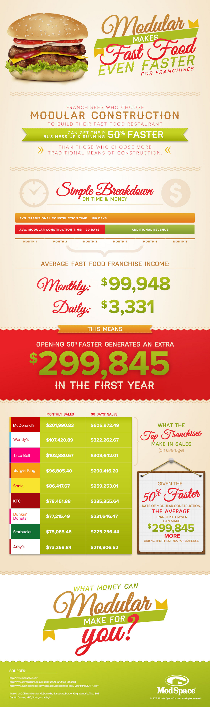 Fast Food Industry Growth