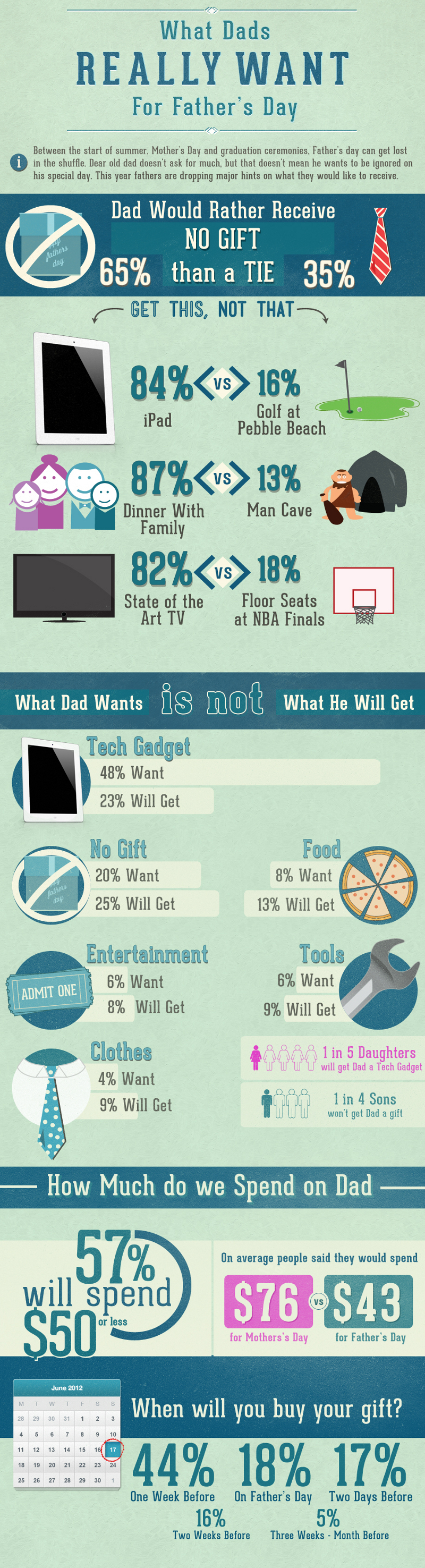 Fathers Day Gift Trends
