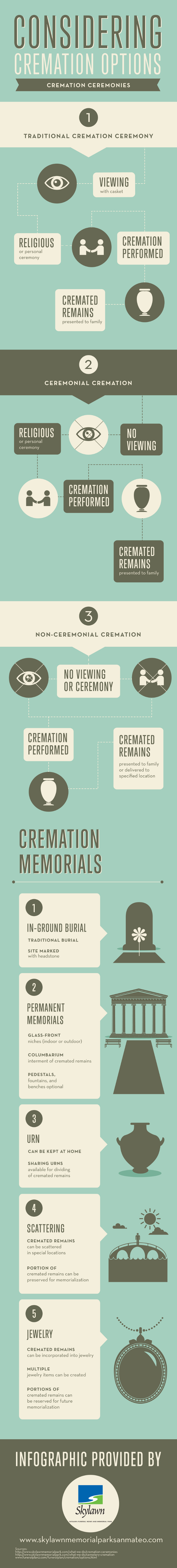 Funeral Cremation Facts