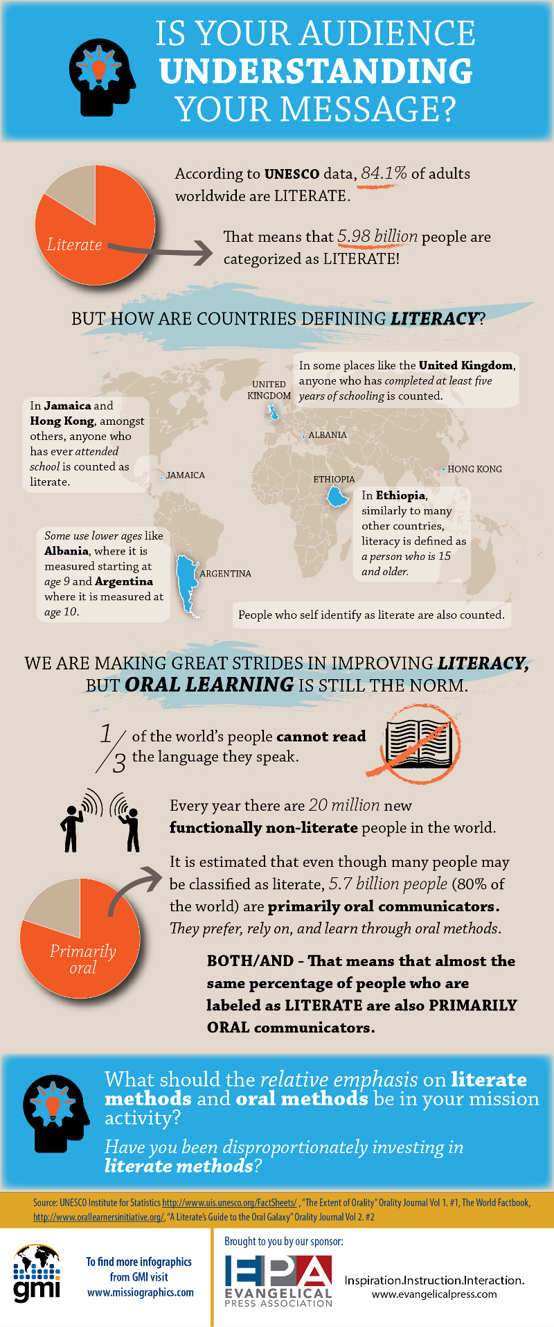 Global Illiteracy Facts