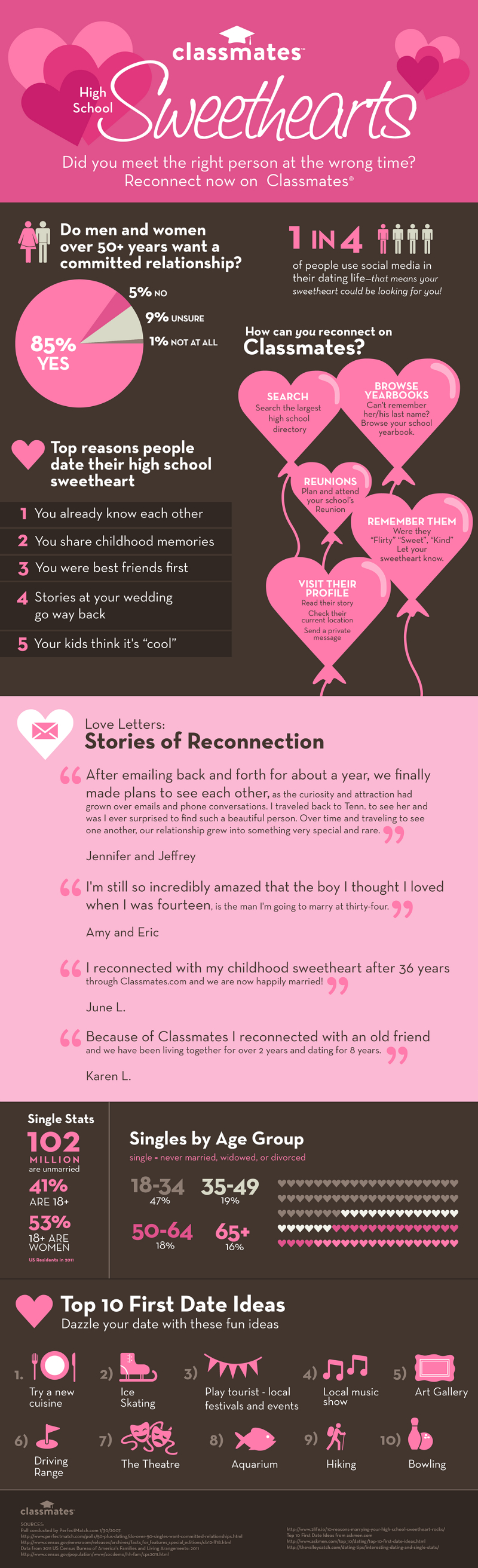 21 High School Sweethearts Marriage Statistics