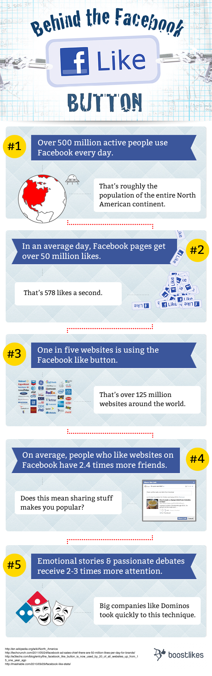 History of Facebook Like Buttton