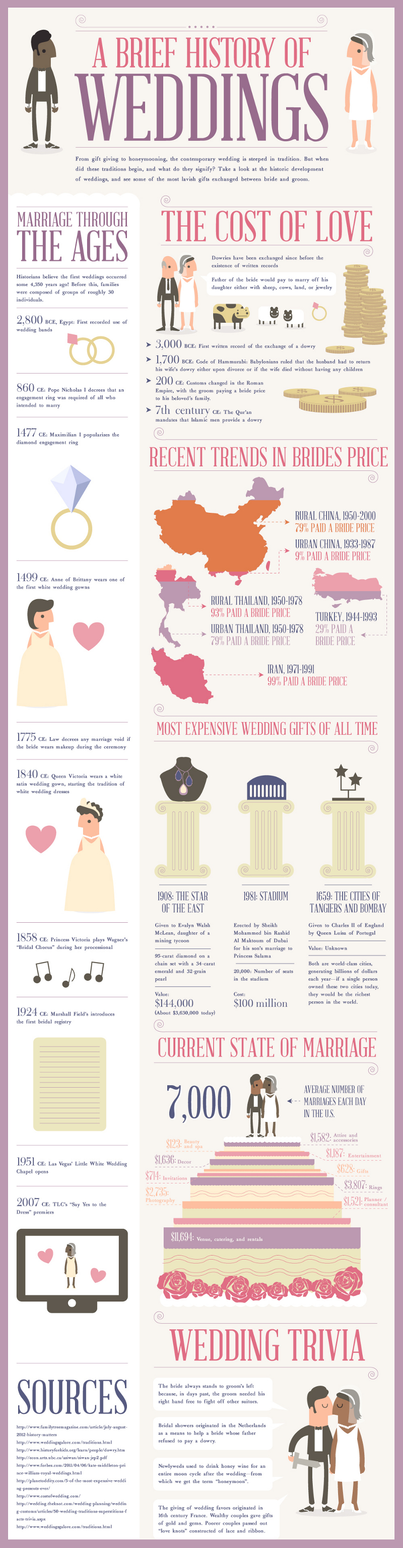 History of Weddings and Timeline