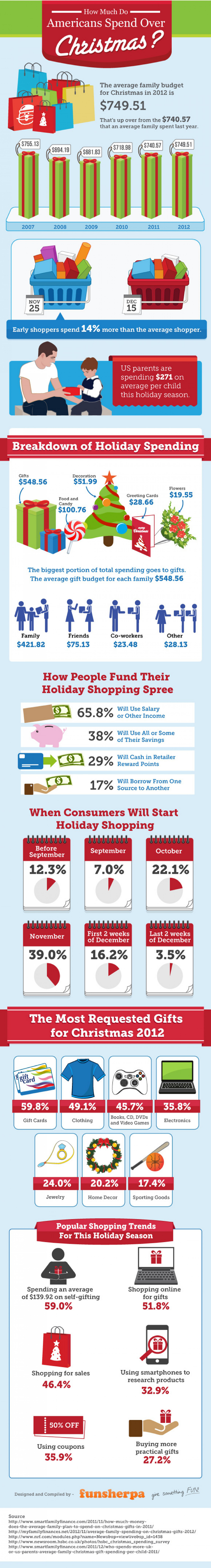How Much Do Americans Spend