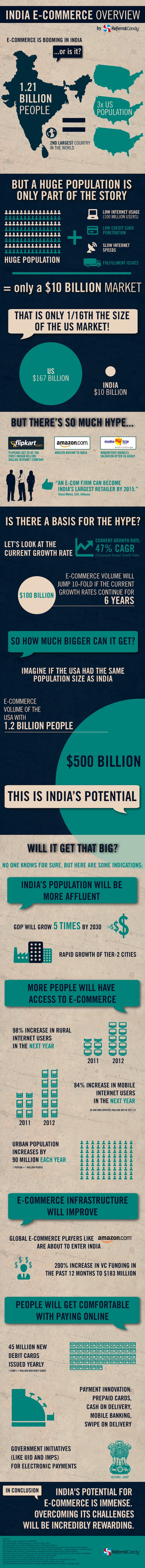 Indian Rural Marketing Opportunities