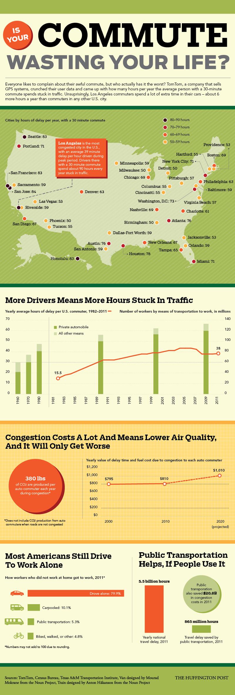 Longest-Work-Communtes