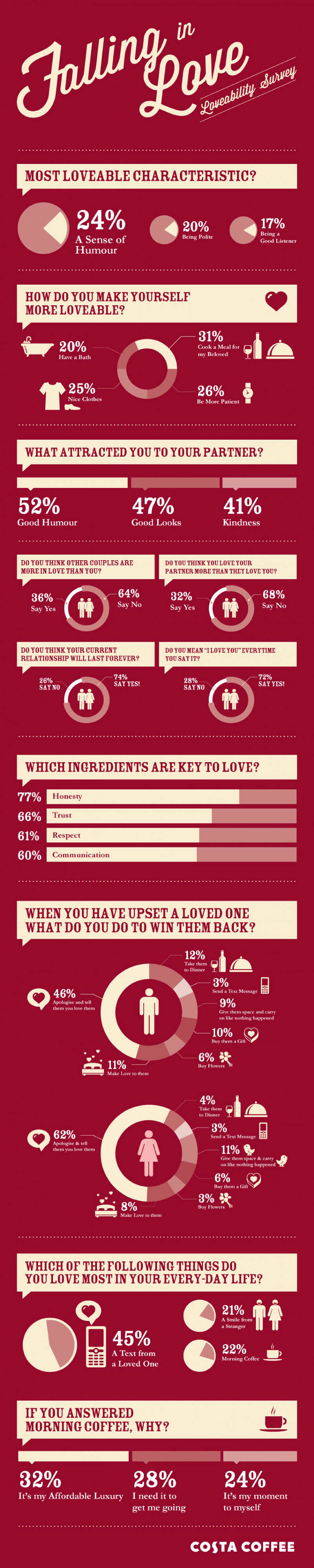 Most Common Characteristics for Finding Love