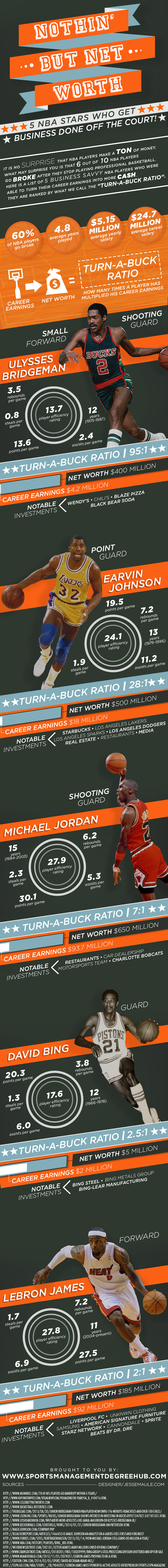 NBA-Players-that-Made-Millions