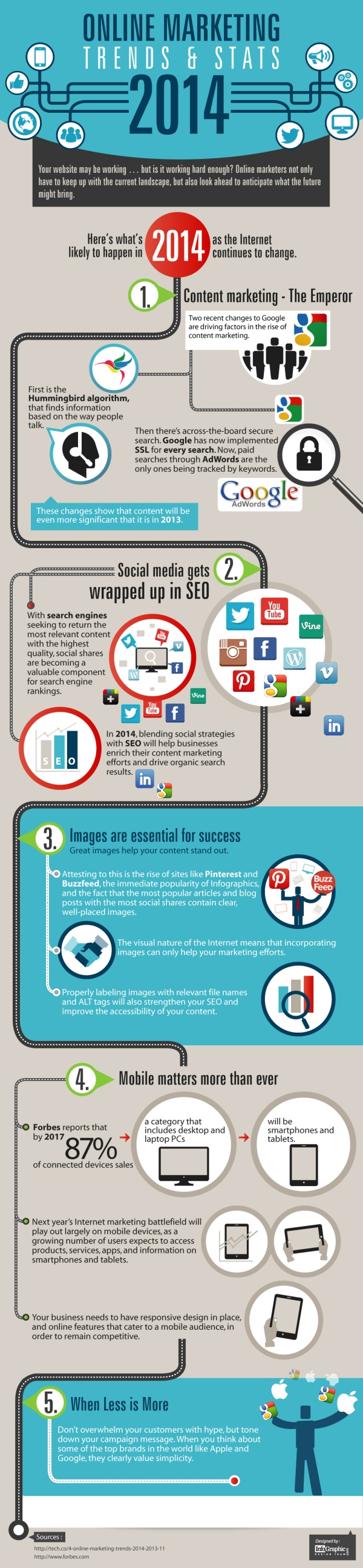 Online Marketing Trends for 2014