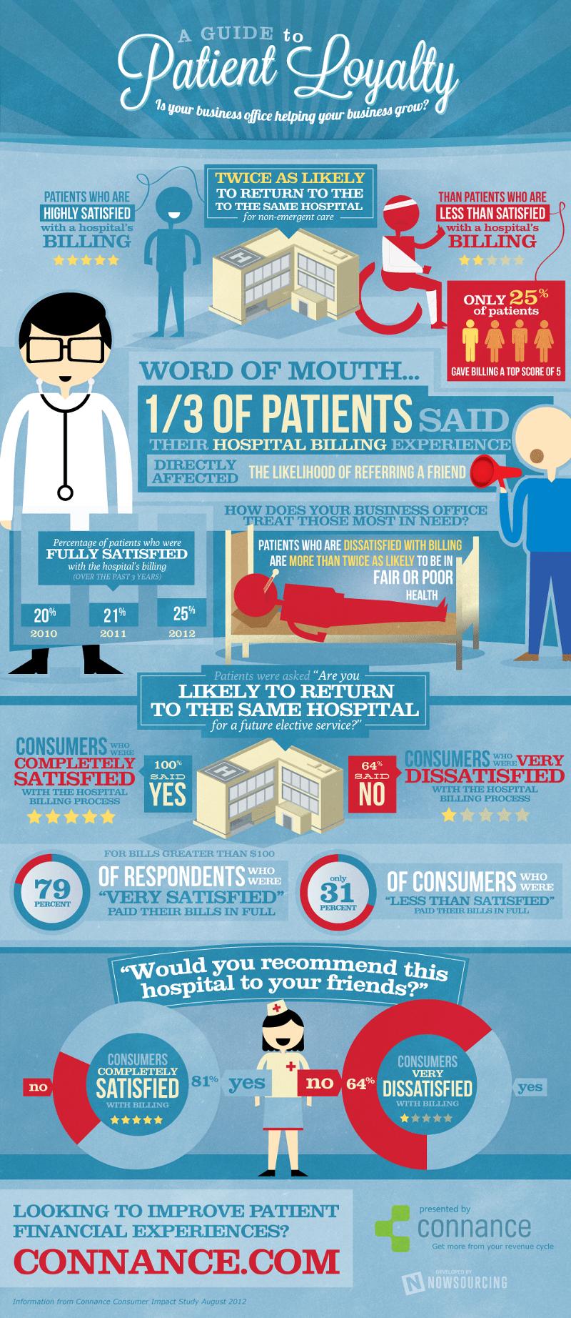 Patient Loyalty Ideas