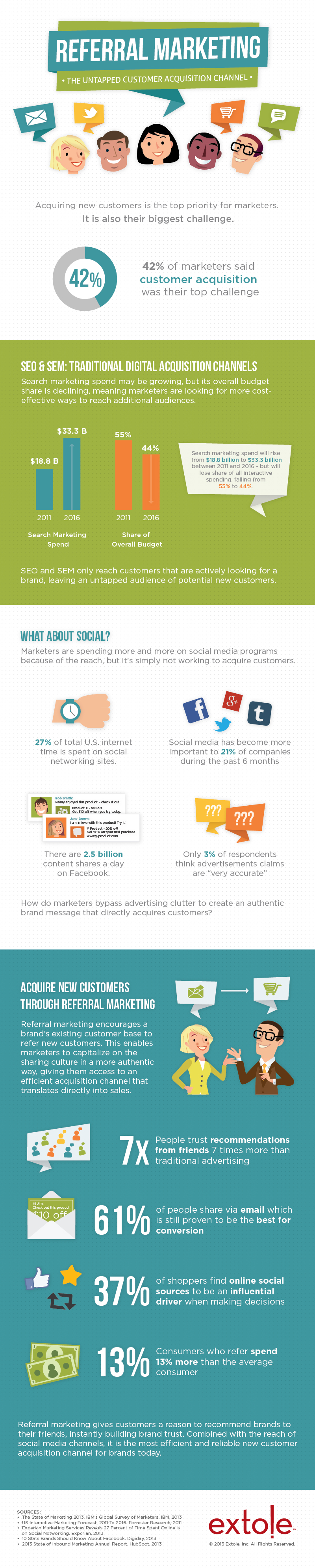 Referral Marketing and Customer Acquisition Channels