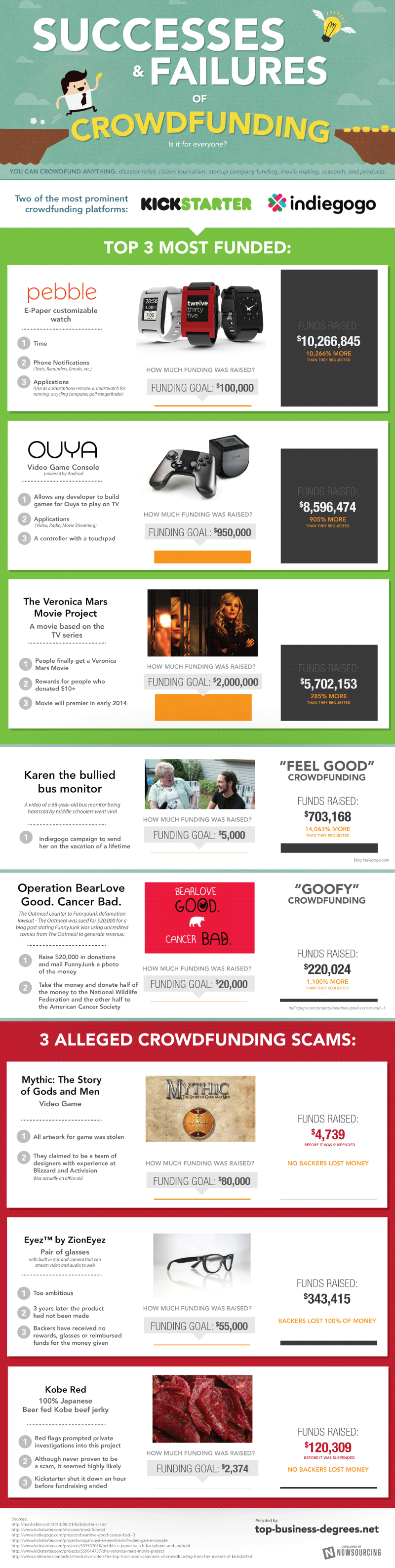 Success-Stories-from-Crowdfunders