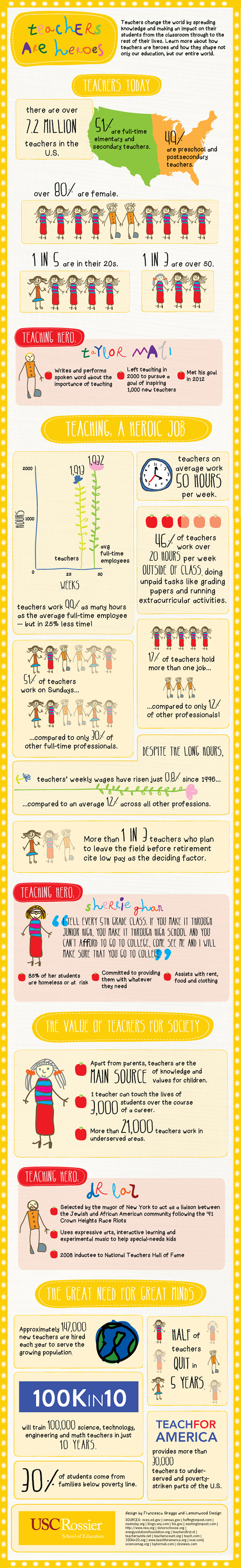 Teacher Appreciation Facts and Statistics