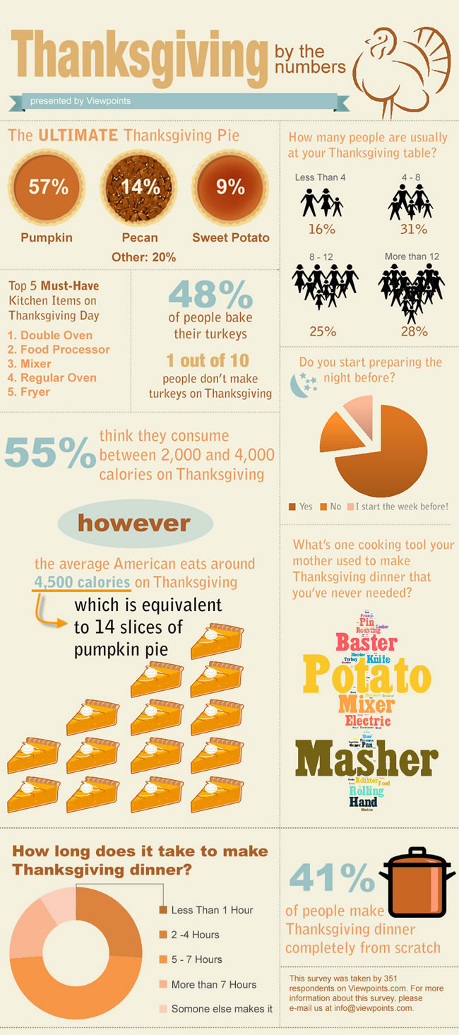 29 greatest thanksgiving messages to friends brandongaille thanksgiving facts and celebration trends kristyandbryce Image collections