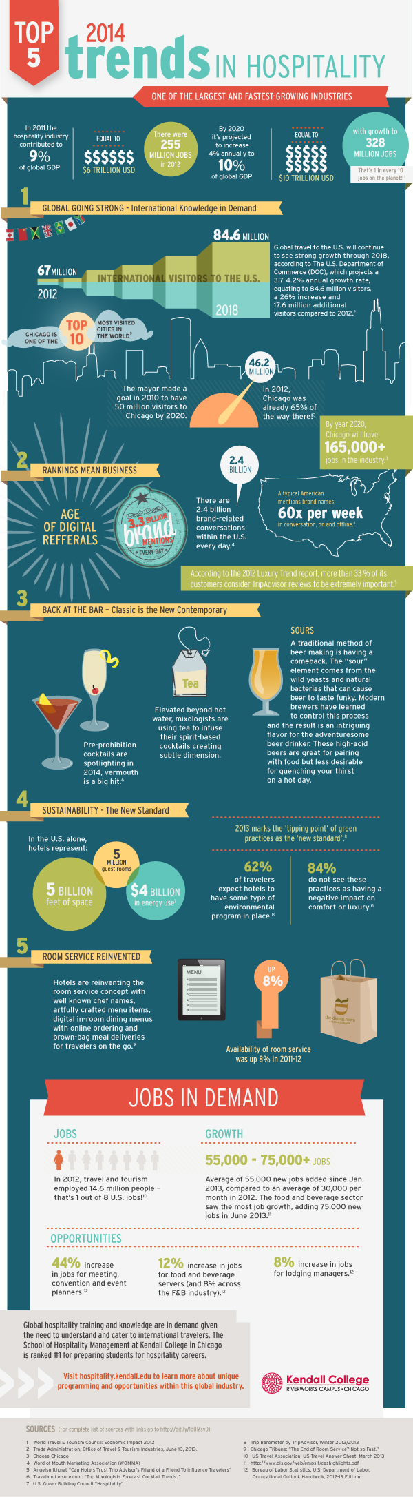 Top Hospitality Trends and Statistics