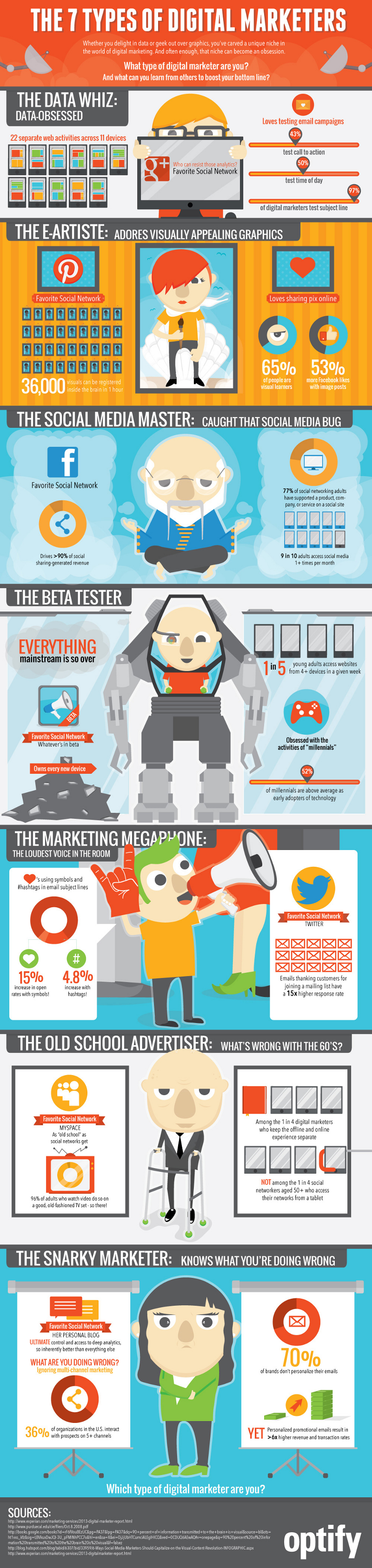 Types of Digital Marketers