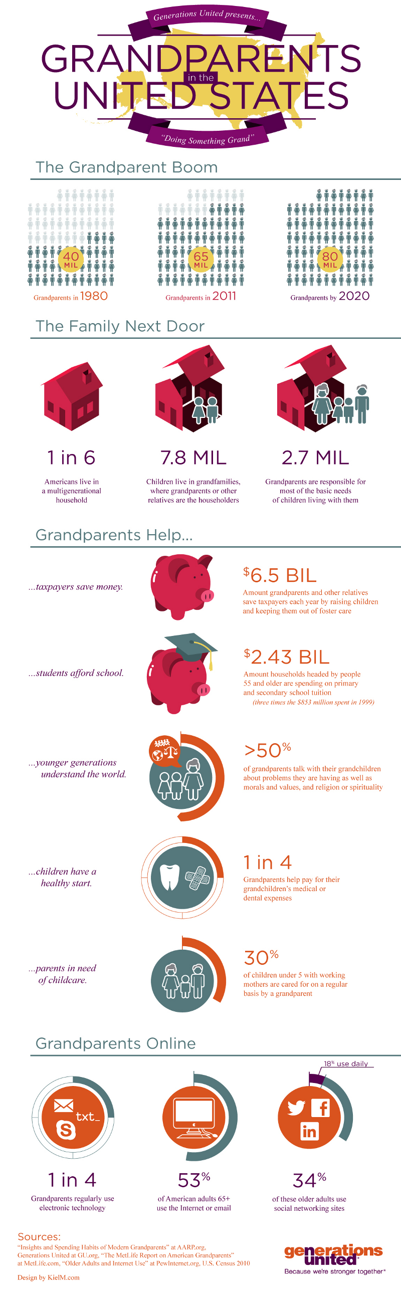 US Grandparents Statistics