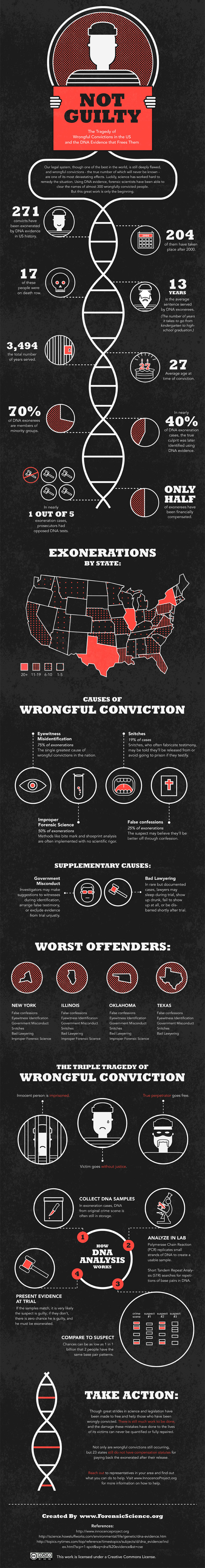 Wrongful Convictions Stats