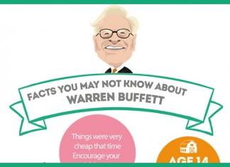 17 Remarkable Facts About Warren Buffett