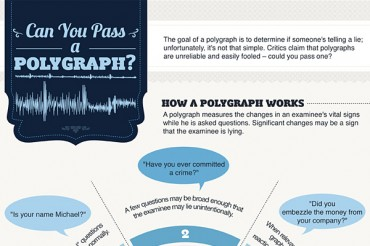 17 Thought Provoking Polygraph Accuracy Statistics