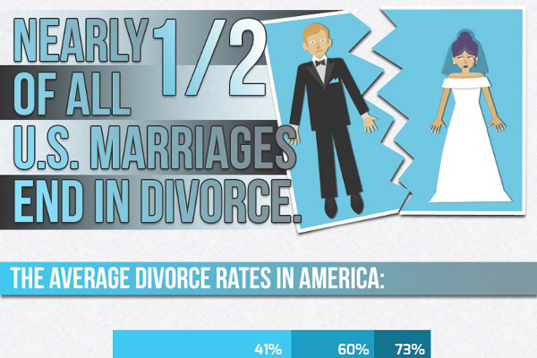 19 Interesting Prenuptial Agreement Statistics | Brandongaille.Com