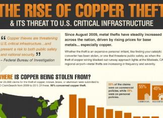 20 Extraordinary Copper Theft Statistics