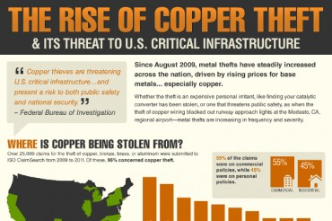 20 Extraordinary Copper Theft Statistics
