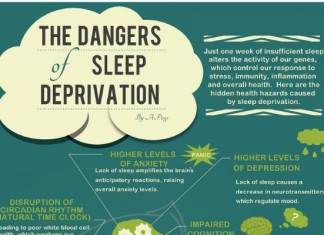 21 Sleep Deprivation Statistics in College Students