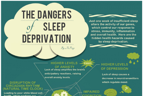 the importance of sleep and consequences of sleep deprivation An individual's need for sleep varies, but the consequences of not getting enough  sleep can include drug, tobacco and alcohol abuse, nightmares and sleep.