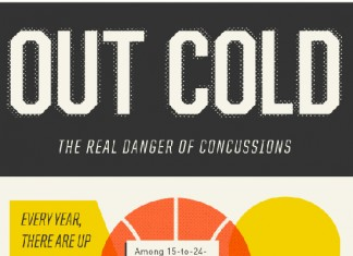 22 Youth Sports Concussion Statistics