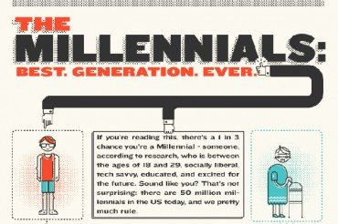 44 Important Millennial Generation Demographics