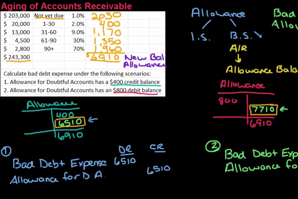 aging of accounts receivable method