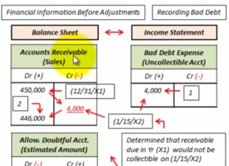 Allowance for Doubtful Accounts Entry