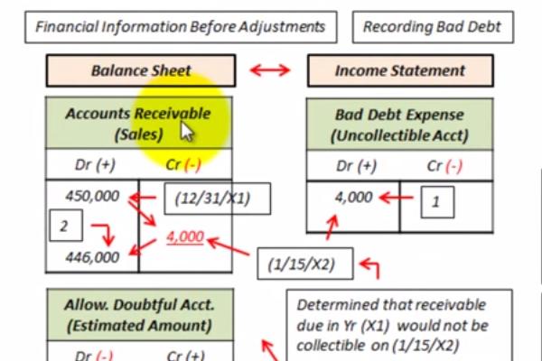 Allowance for Doubtful Accounts Entry